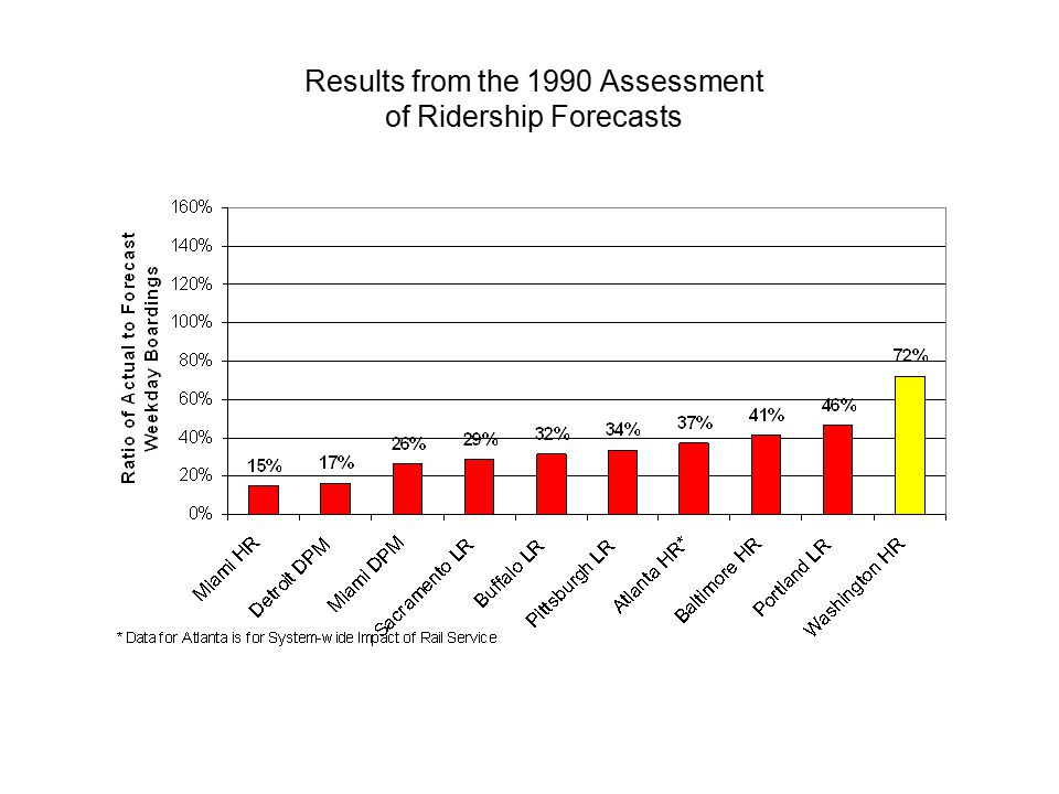 Results from the 1990 Assessment of Ridership Forecasts