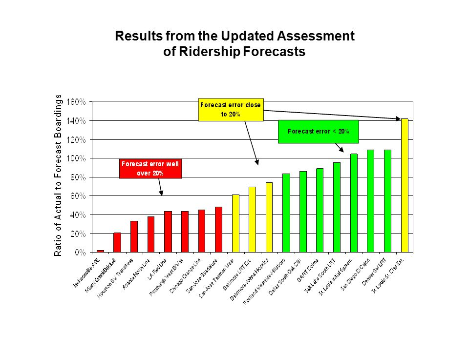 Results from the Updated Assessment of Ridership Forecasts