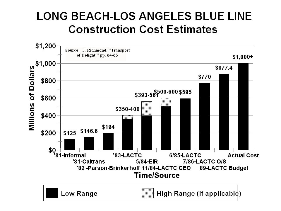 From the first informal cost estimate of $125 million provided to the (then) U.S. Urban Mass Transportation Administration to the final actual cost of in excess of $1 billion, there was an eight-times cost increase.