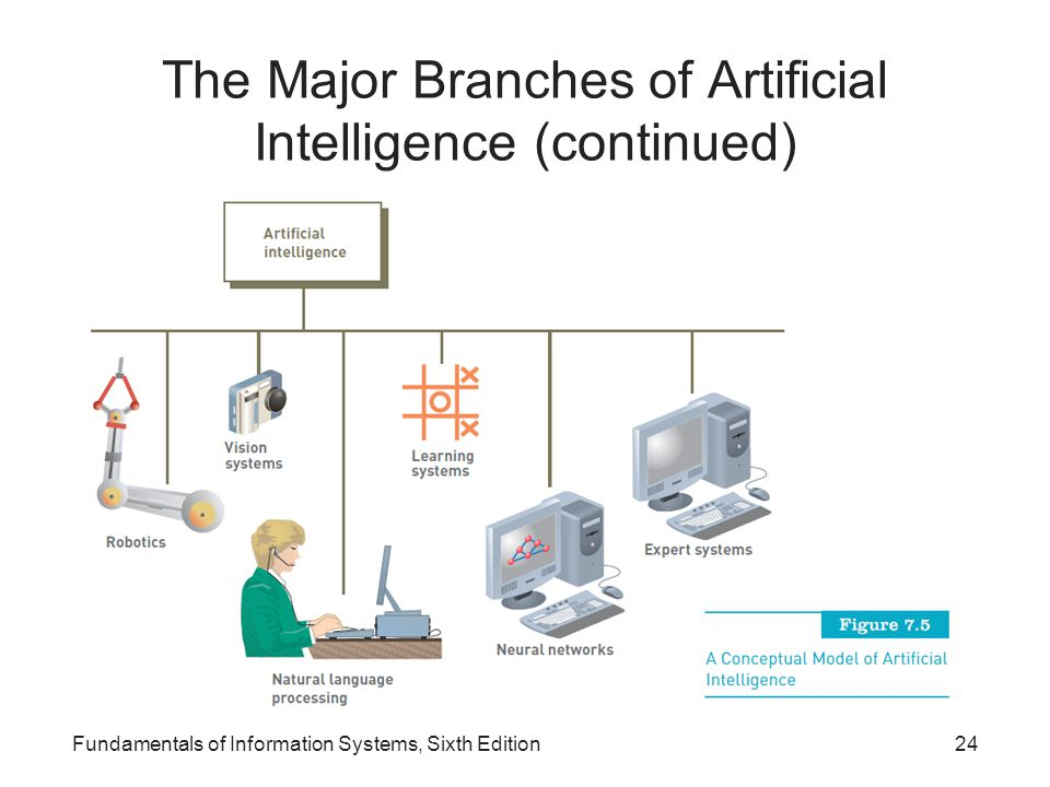 The Major Branches of Artificial Intelligence (continued)