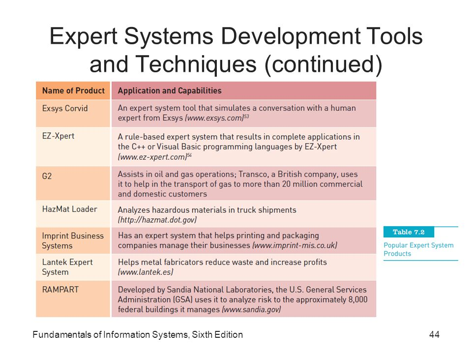 Expert Systems Development Tools and Techniques (continued)