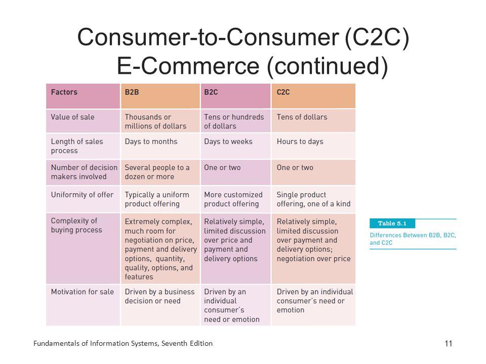 Consumer-to-Consumer (C2C) E-Commerce (continued)