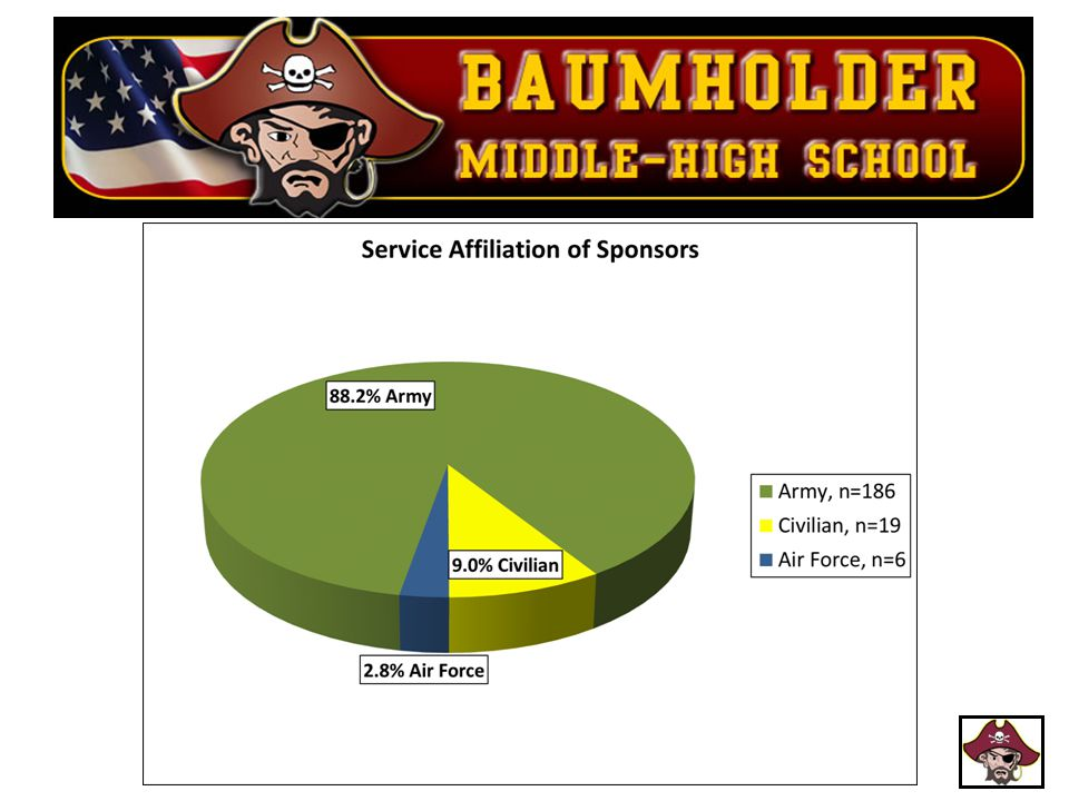 As you can see, the vast majority of our students' parents are in the Army.