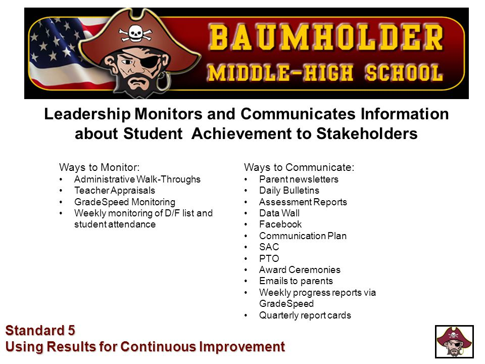 Leadership Monitors and Communicates Information about Student Achievement to Stakeholders