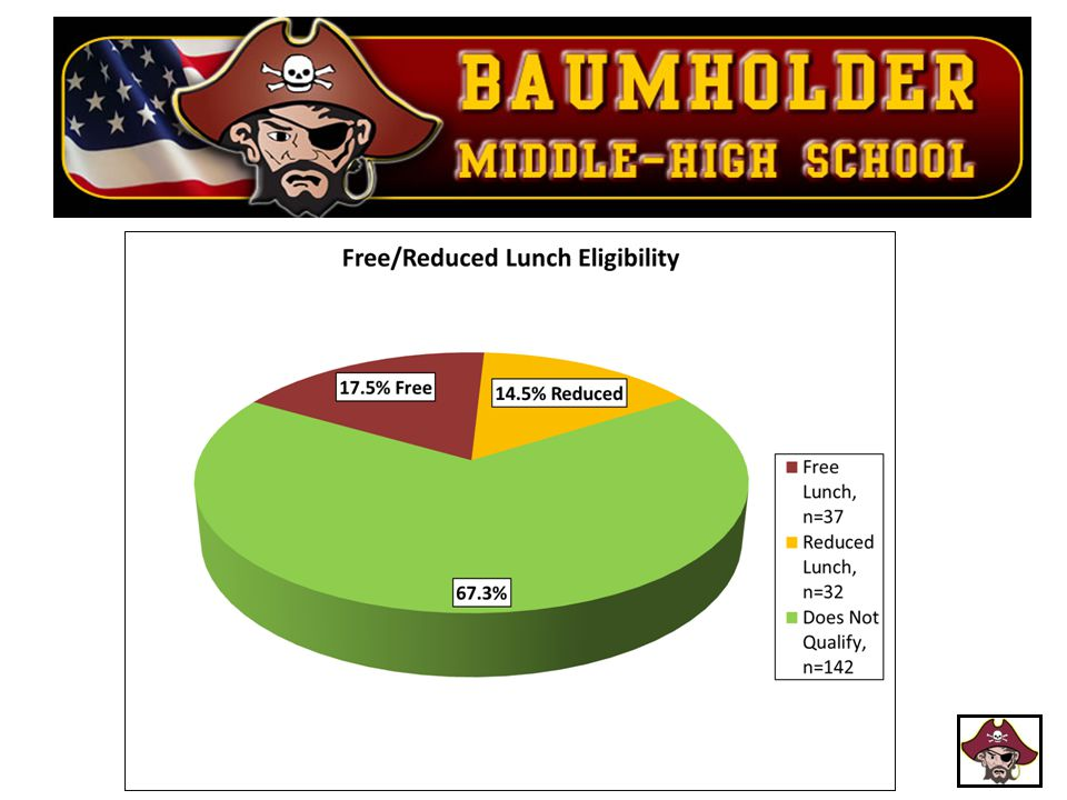 Last year, 59% of our student qualified for free or reduced lunch