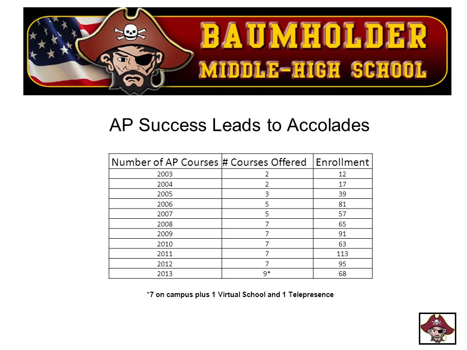 AP Success Leads to Accolades
