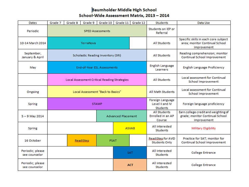 Our school wide matrix provides an overview of the specific assessments used at BMHS.