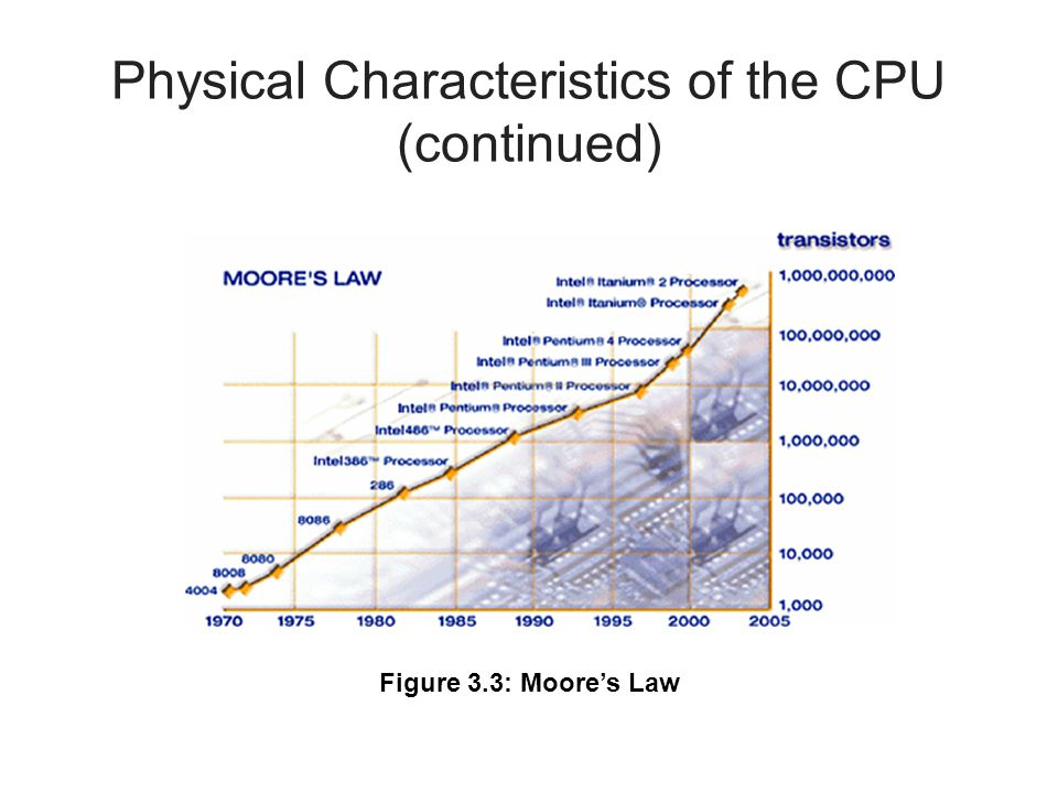 Physical Characteristics of the CPU (continued)