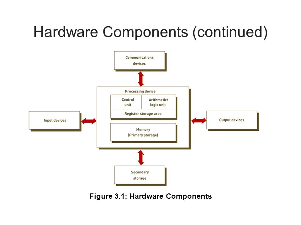 Hardware Components (continued)