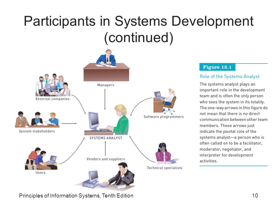 Participants in Systems Development (continued)