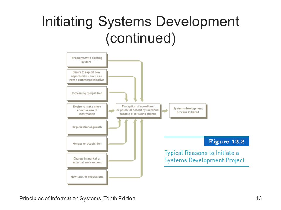 Initiating Systems Development (continued)
