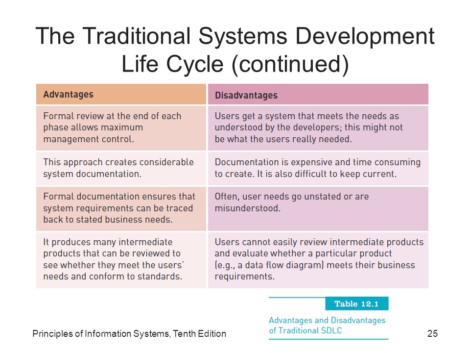 The Traditional Systems Development Life Cycle (continued)