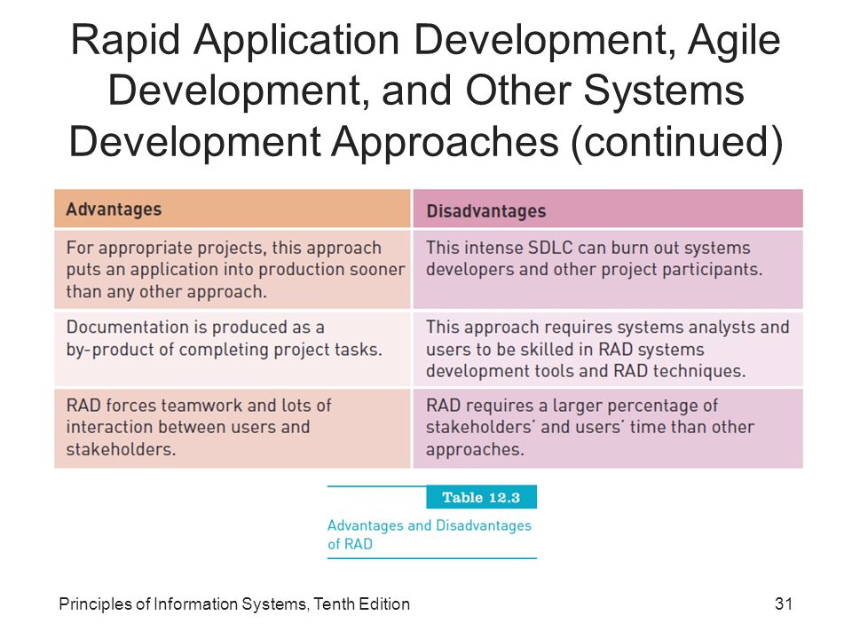 Rapid Application Development, Agile Development, and Other Systems Development Approaches (continued)