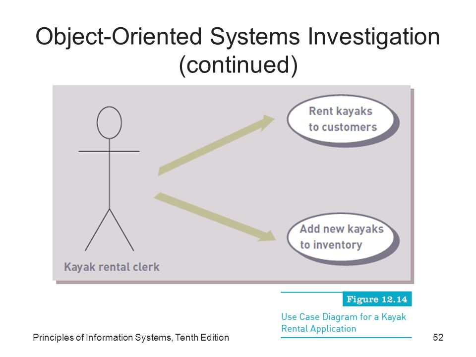 Object-Oriented Systems Investigation (continued)