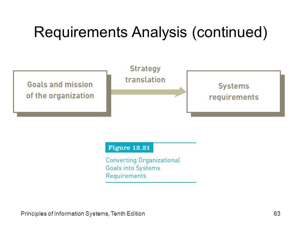 Requirements Analysis (continued)