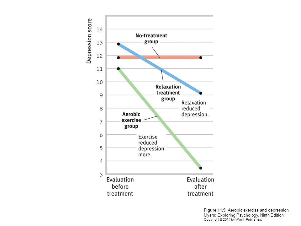 Figure 11.9 Aerobic exercise and depression Myers: Exploring Psychology, Ninth Edition Copyright © 2014 by Worth Publishers
