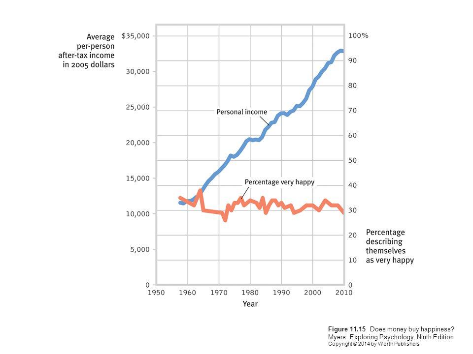 Figure 11. 15 Does money buy happiness