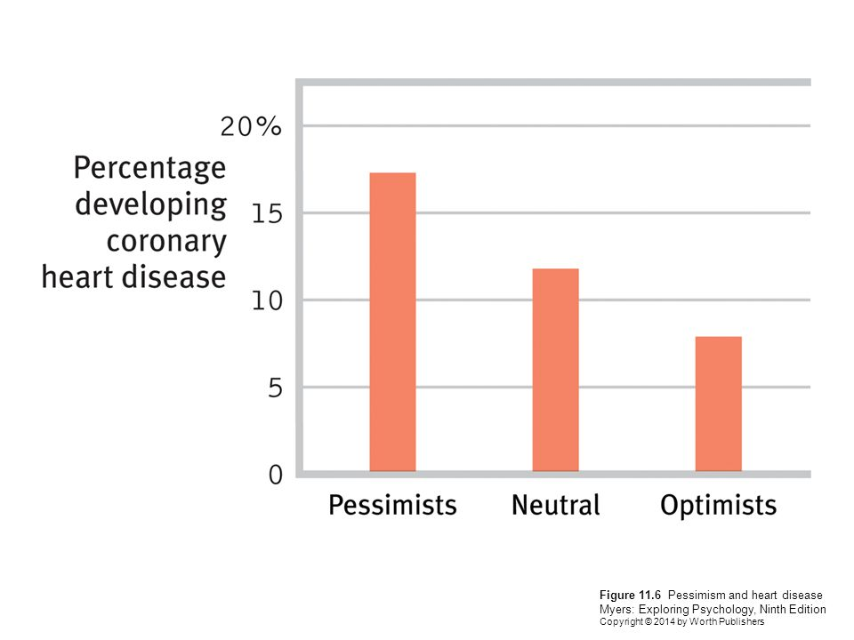 Figure 11.6 Pessimism and heart disease Myers: Exploring Psychology, Ninth Edition Copyright © 2014 by Worth Publishers