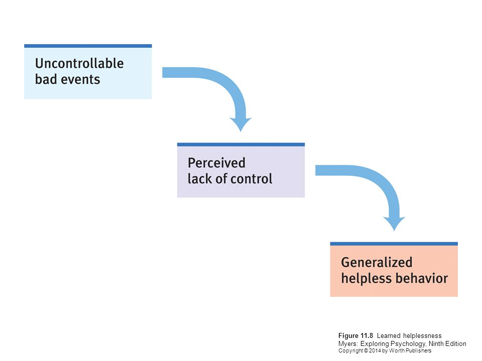 Figure 11.8 Learned helplessness Myers: Exploring Psychology, Ninth Edition Copyright © 2014 by Worth Publishers