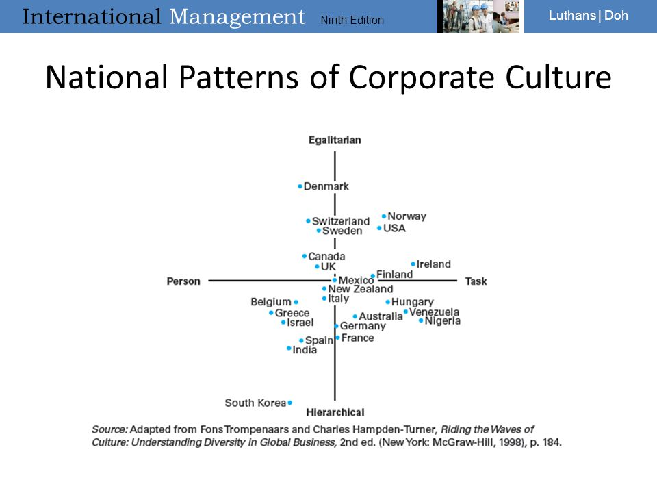 National Patterns of Corporate Culture