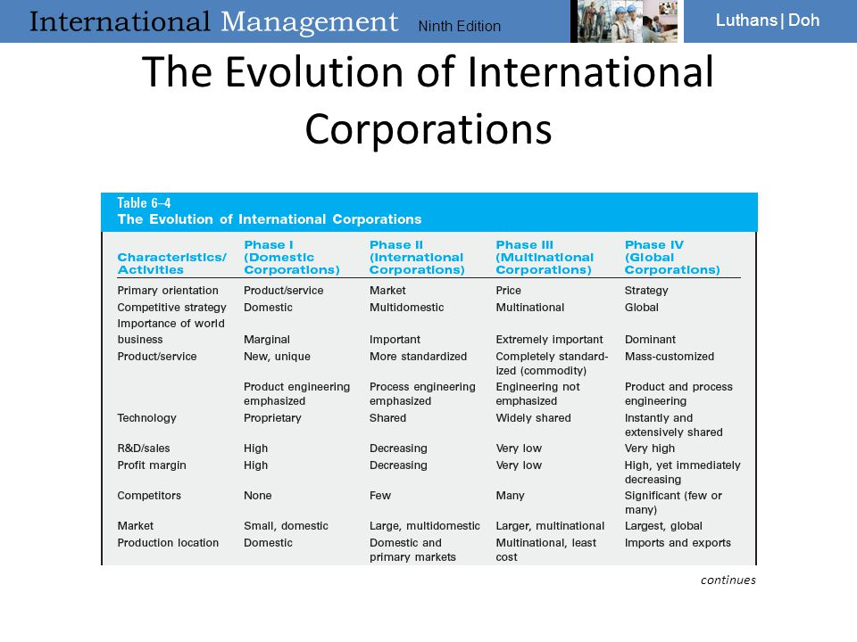 The Evolution of International Corporations