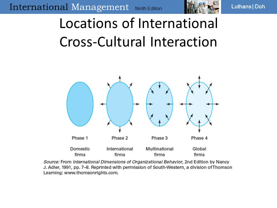 Locations of International Cross-Cultural Interaction
