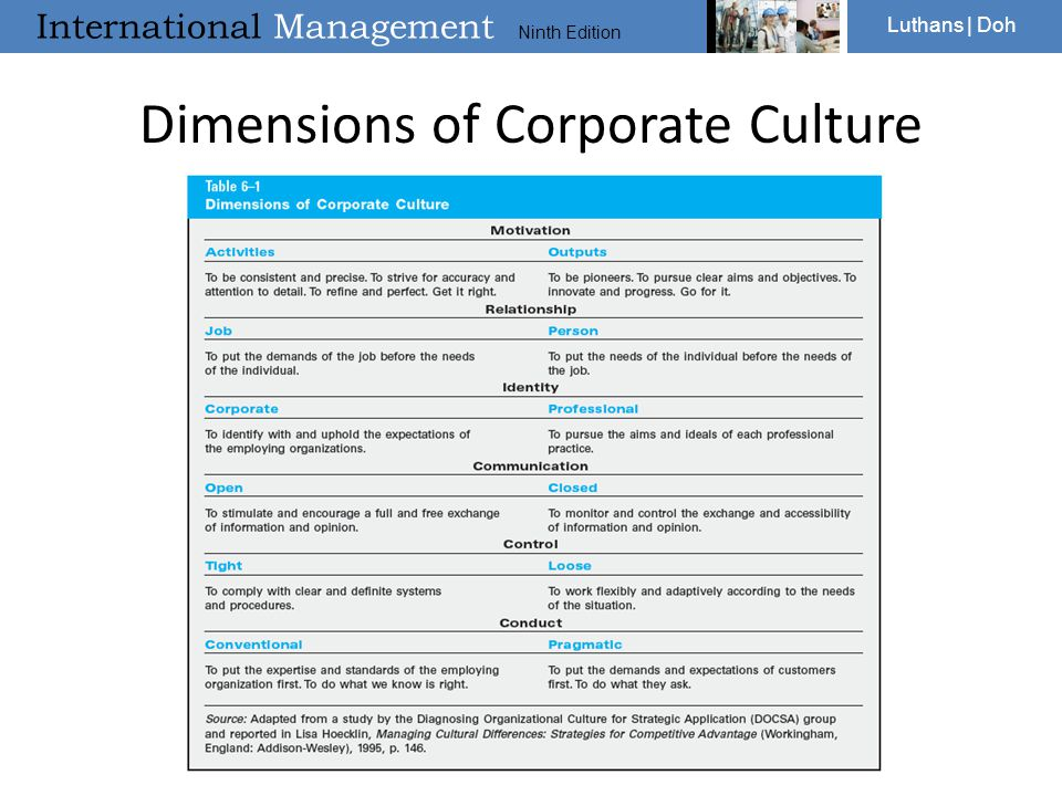 Dimensions of Corporate Culture