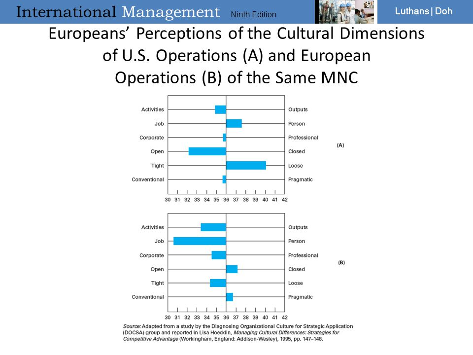 Europeans' Perceptions of the Cultural Dimensions of U. S