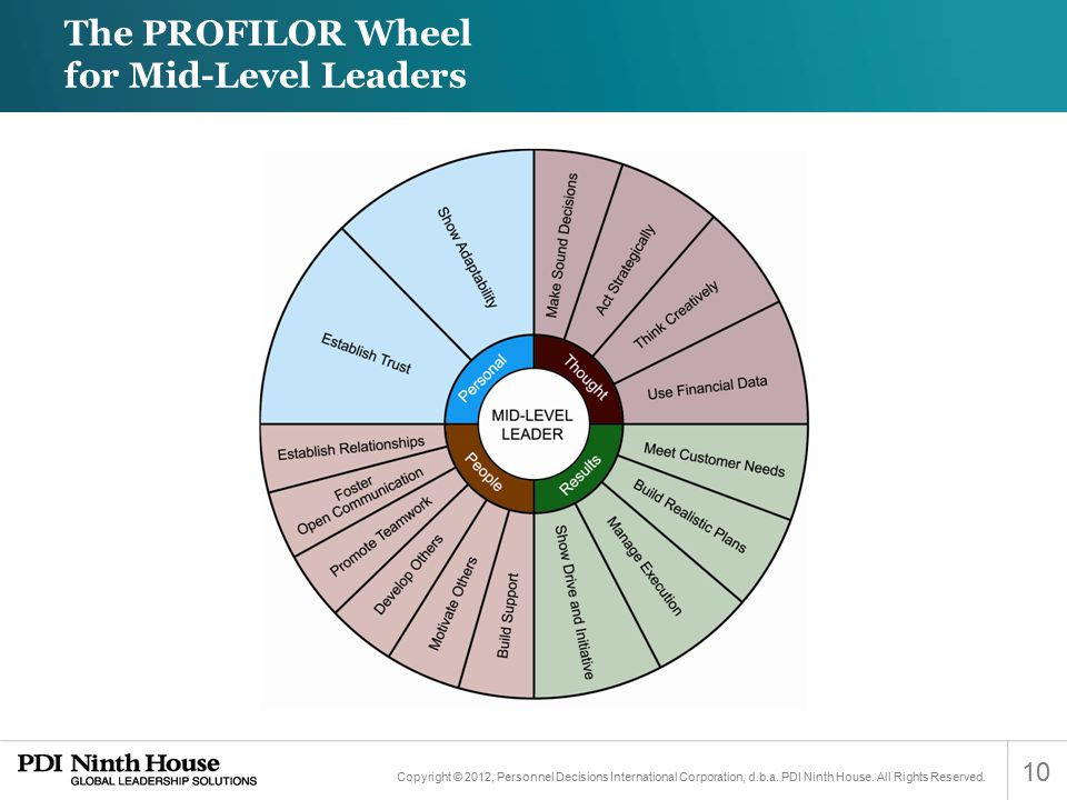 The PROFILOR Wheel for Mid-Level Leaders
