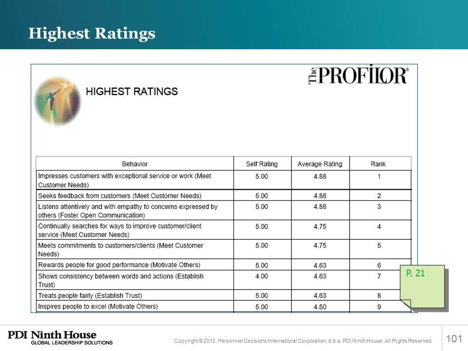 Highest Ratings P. 21