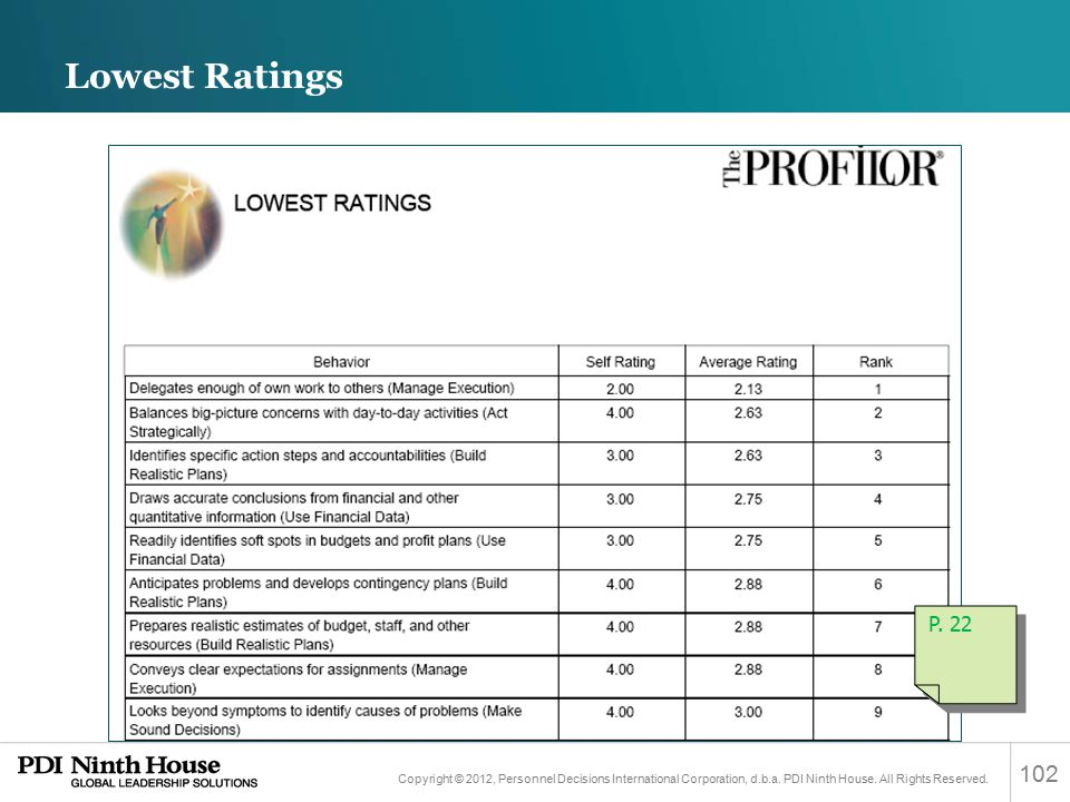 Lowest Ratings P. 22