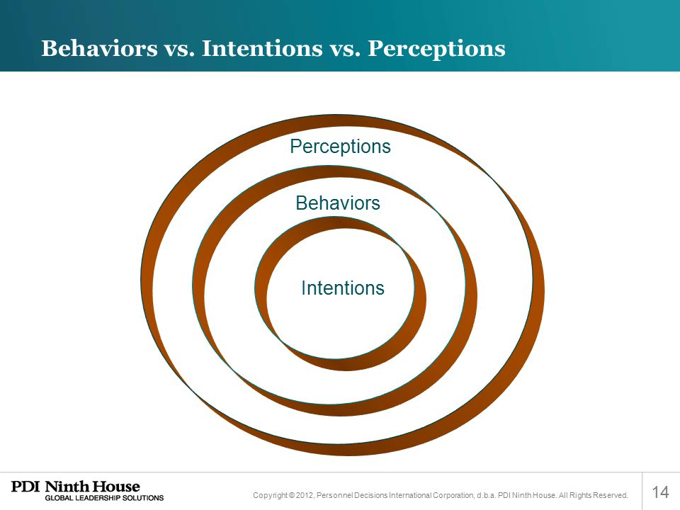 Behaviors vs. Intentions vs. Perceptions