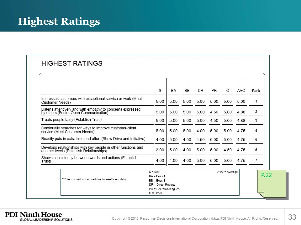 Highest Ratings P.22