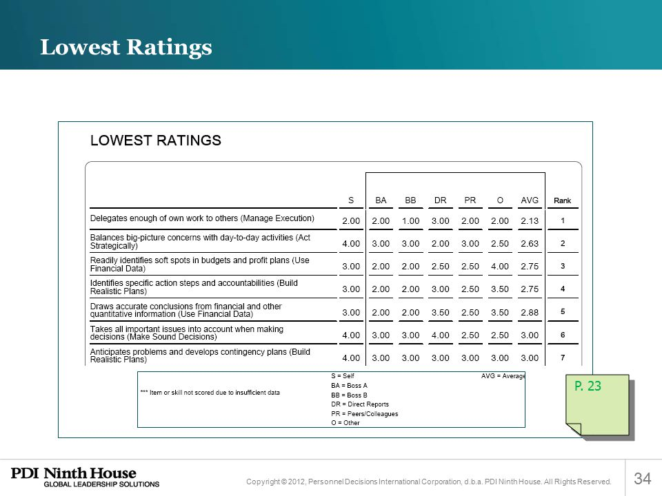 Lowest Ratings P. 23