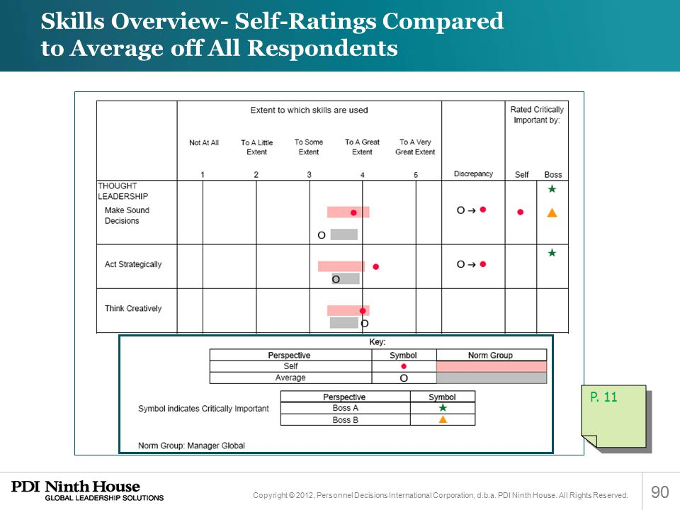 Skills Overview- Self-Ratings Compared to Average off All Respondents