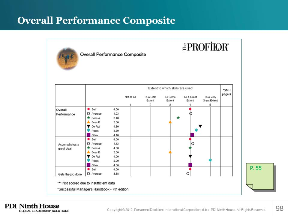 Overall Performance Composite