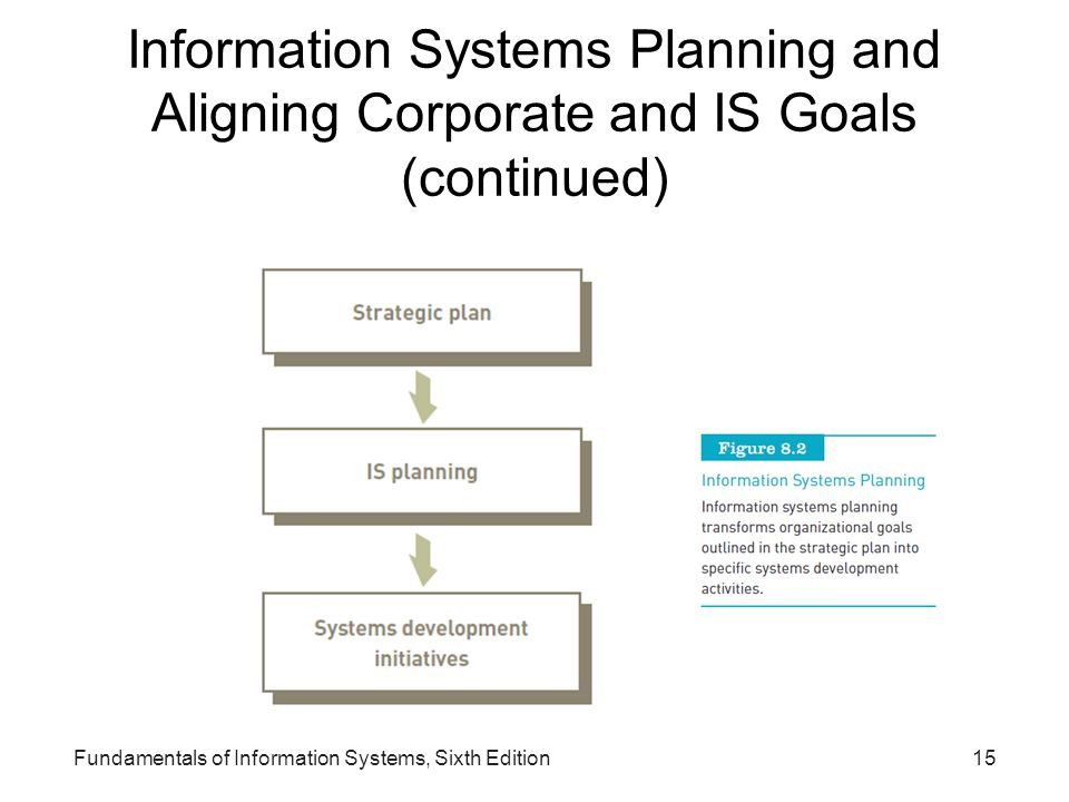 Information Systems Planning and Aligning Corporate and IS Goals (continued)