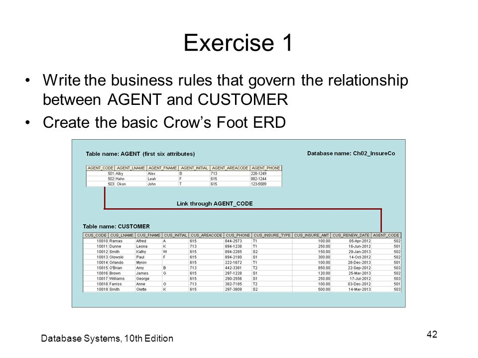 Exercise 1 Write the business rules that govern the relationship between AGENT and CUSTOMER. Create the basic Crow's Foot ERD.