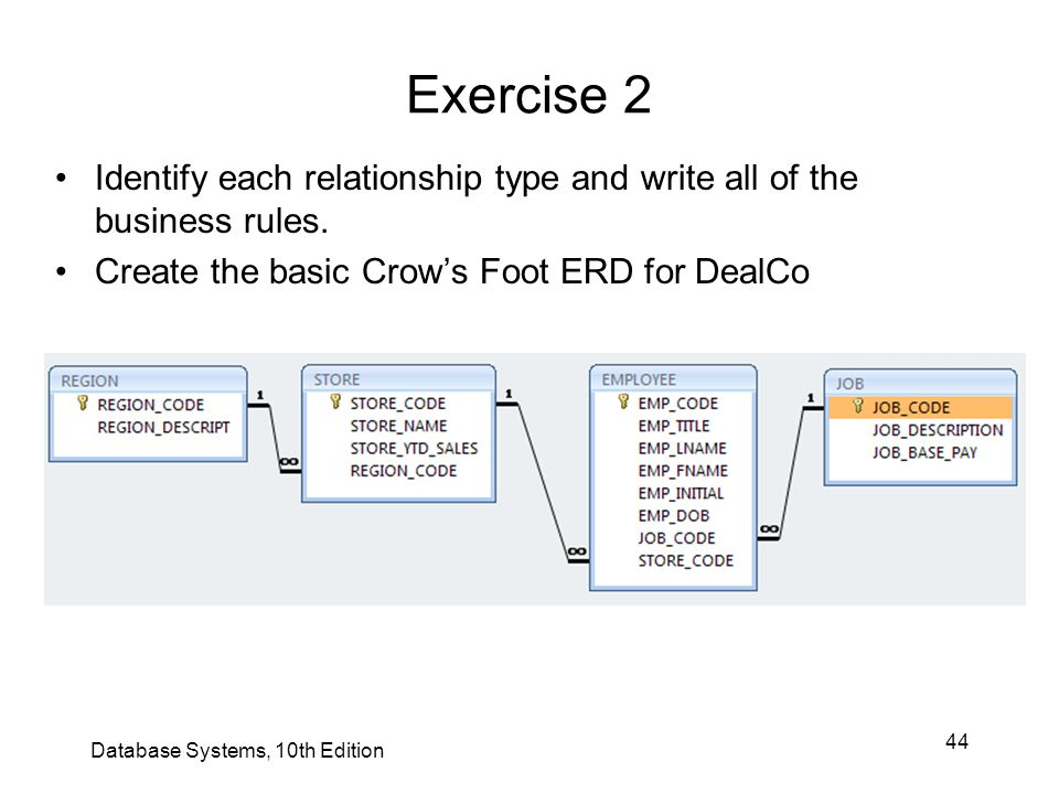Exercise 2 Identify each relationship type and write all of the business rules. Create the basic Crow's Foot ERD for DealCo.
