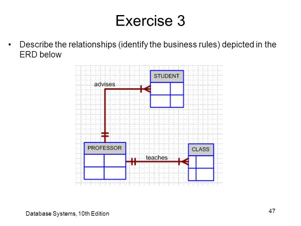 Exercise 3 Describe the relationships (identify the business rules) depicted in the ERD below.