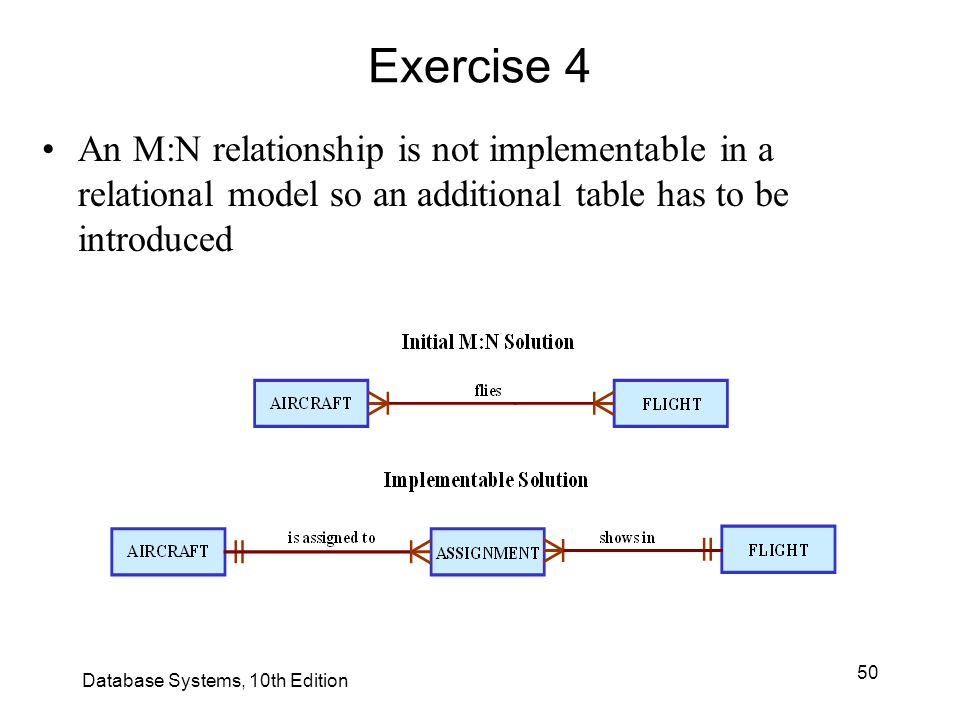 Exercise 4 An M:N relationship is not implementable in a relational model so an additional table has to be introduced.