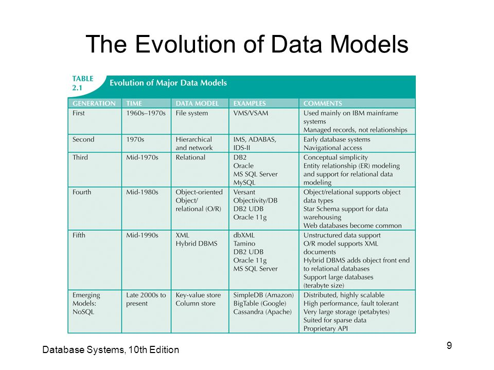 The Evolution of Data Models