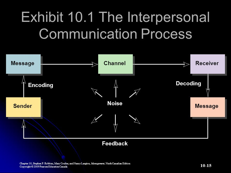 Exhibit 10.1 The Interpersonal Communication Process