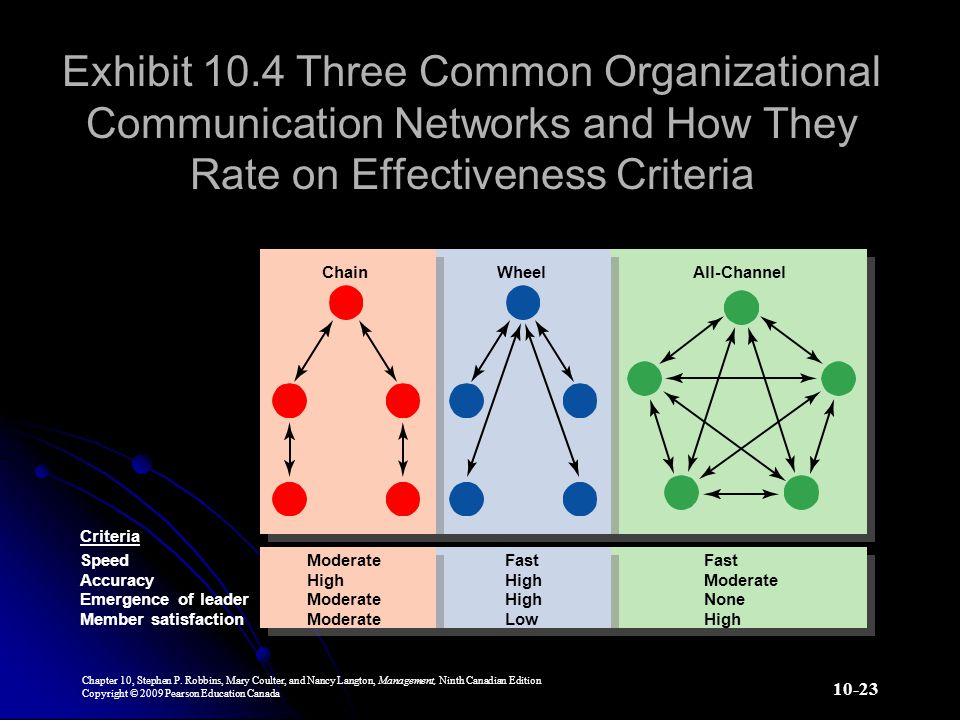 Exhibit 10.4 Three Common Organizational Communication Networks and How They Rate on Effectiveness Criteria