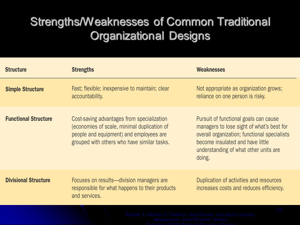 Strengths/Weaknesses of Common Traditional Organizational Designs