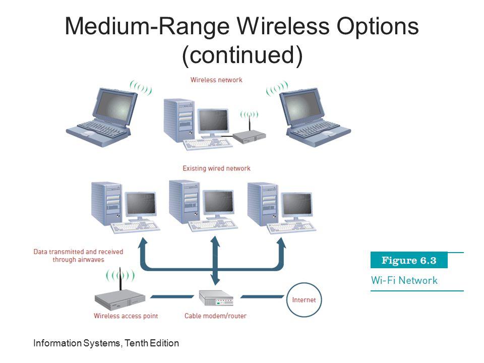 Medium-Range Wireless Options (continued)