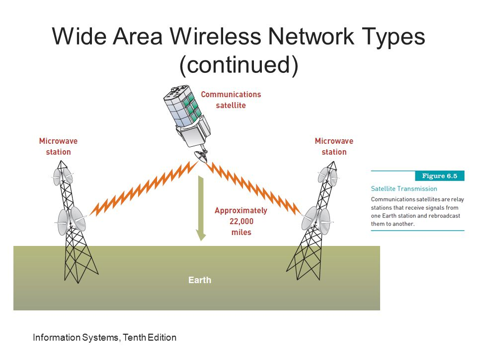 Wide Area Wireless Network Types (continued)