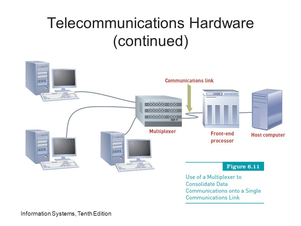 Telecommunications Hardware (continued)