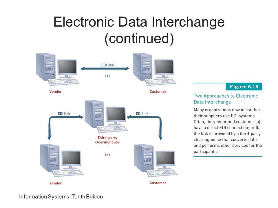Electronic Data Interchange (continued)