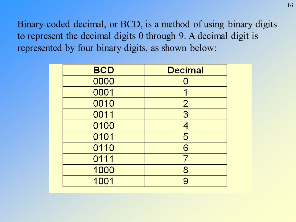 Binary-coded decimal, or BCD, is a method of using binary digits to represent the decimal digits 0 through 9.